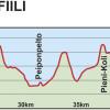 42,5 km reitin korkeusprofiili